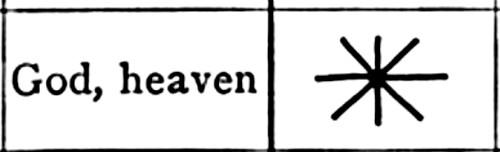 Simbolul Dumnezeu-Cerul, în Sumer, 3500 î. H.