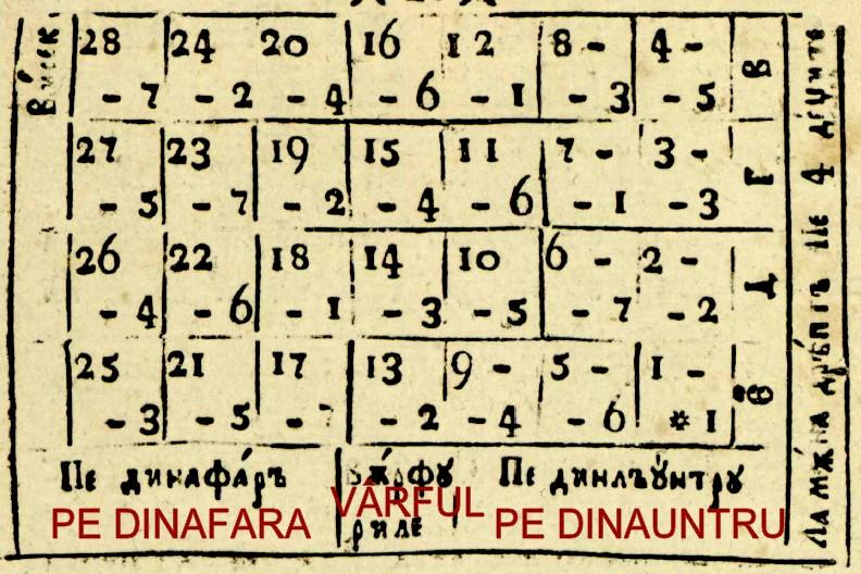 1830 Tabel 2