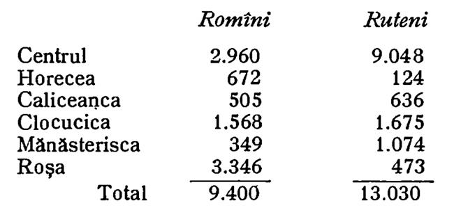 1909 Orașele Bucovinei Tabla populației din Cernăuți