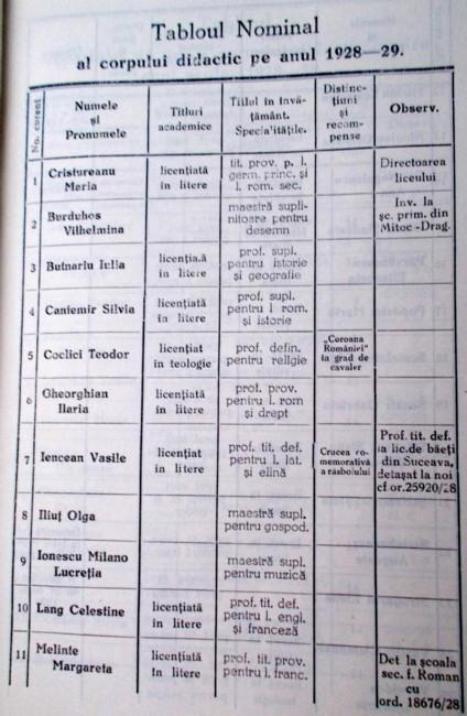 Coclici DOAMNA MARIA 1928 29