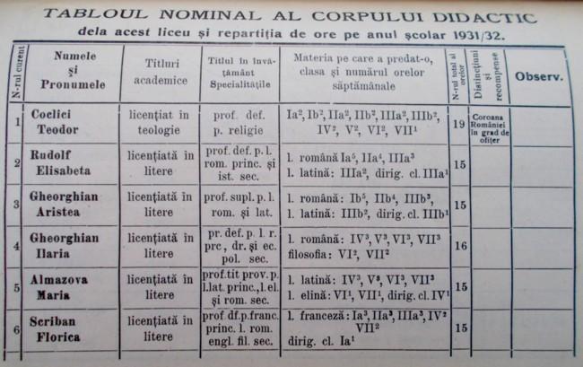 Coclici DOAMNA MARIA 1931 32