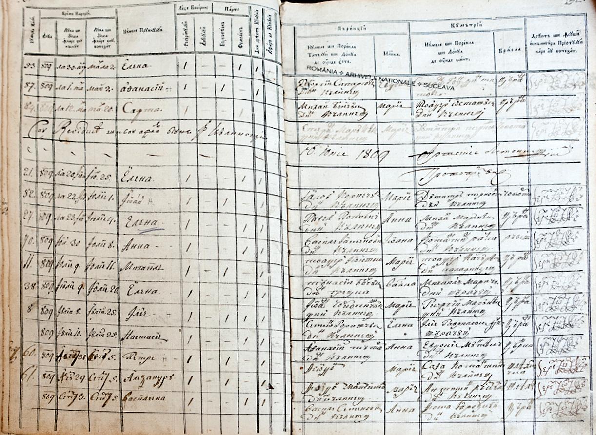 Paginile care consemnează naşterea Elenei Eminovici (rândul 3, a doua coloană)
