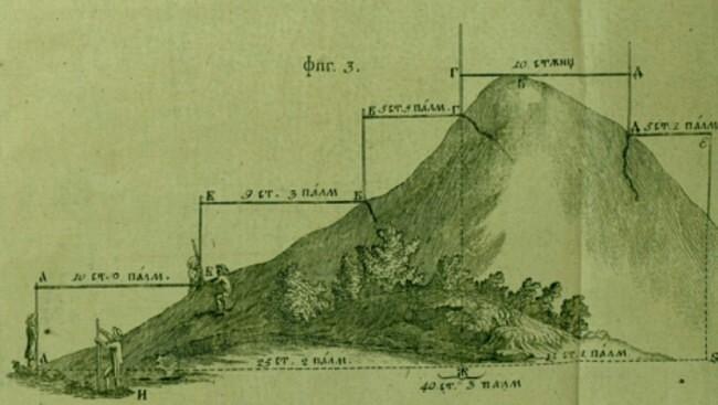 Iosif masurare topografica
