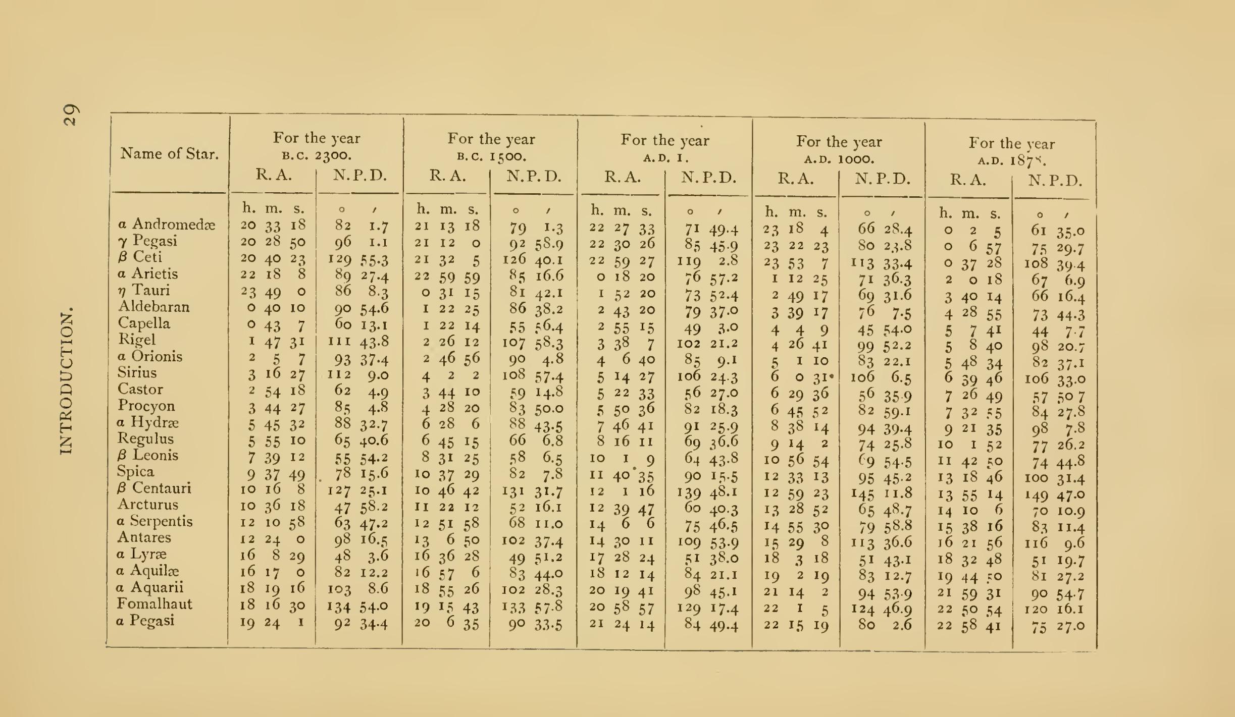 Graficul zodiacal, folosit pentru predicţii încă din anul 2300 î. Hr.