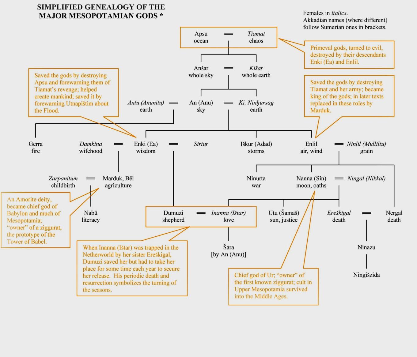 Genealogia sumeriană a Creaţiei