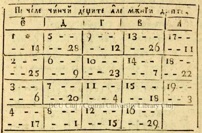 Tabel lunar 1
