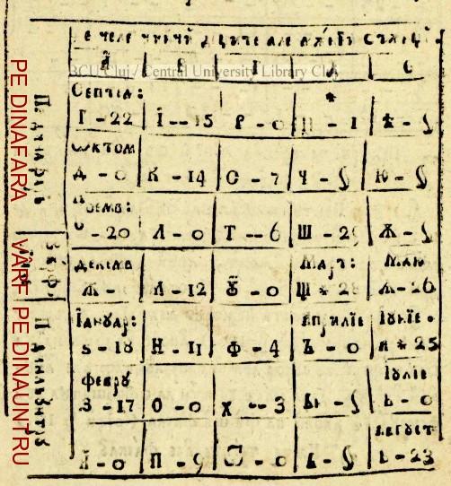 Tabel lunar 2
