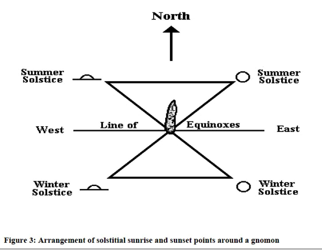Triunghiurile solstiţiale - Jones, Kevin, Celtic' Wheel Symbolism